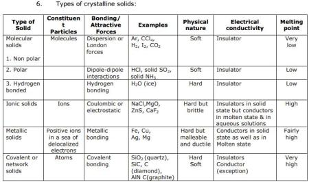 CBSE Solid State 4 Chapter 1 Concepts