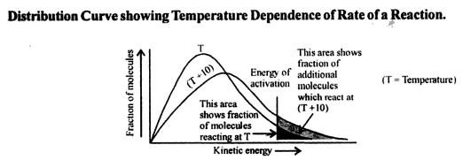 Distribution Curve showing Temperature Dependence of Rate