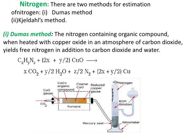 Dumas method of estimation of Nitrogen