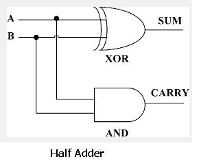 Half Adder made of XOR and AND gate