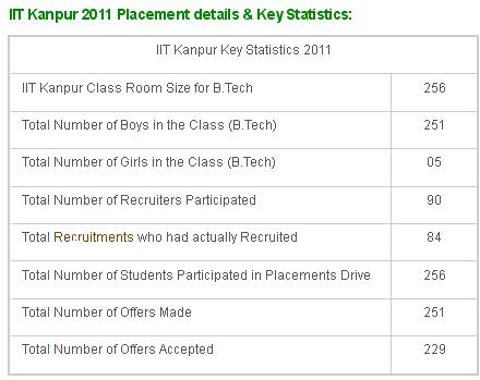 IIT Kanpur 2011 Placement details-1
