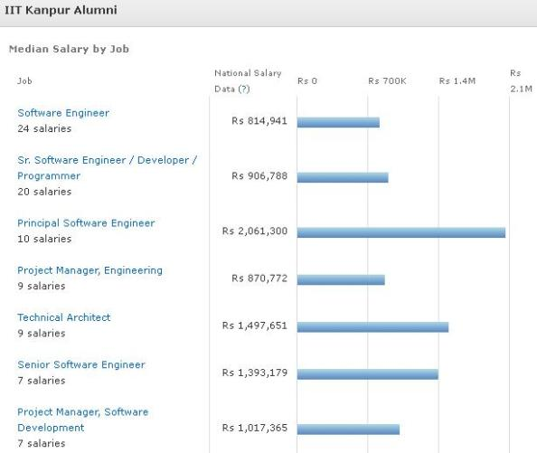 IIT Kanpur 2012 survey salaries at various seniorities