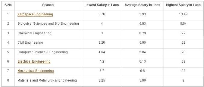 IIT Kanpur 2012 survey salaries Branchwise freshers