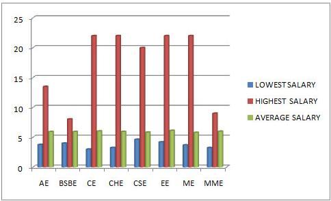 IIT Kanpur 2012 survey salaries Branchwise freshers2