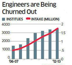India Engineering colleges and intake