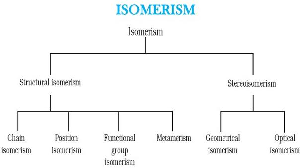 Isomerism types structural Stereoisomerism