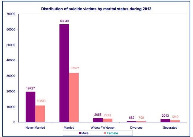 Male suicide rate distribution by married divorced unmarried