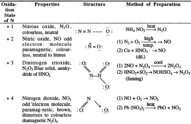 Nitrogen Oxide preparations