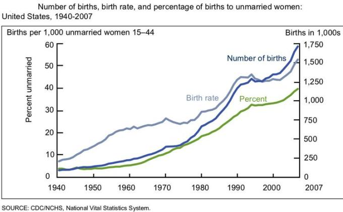 percentage of births to unmarried women2