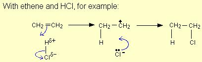 Reaction Mechanism of Electrophilic Addition