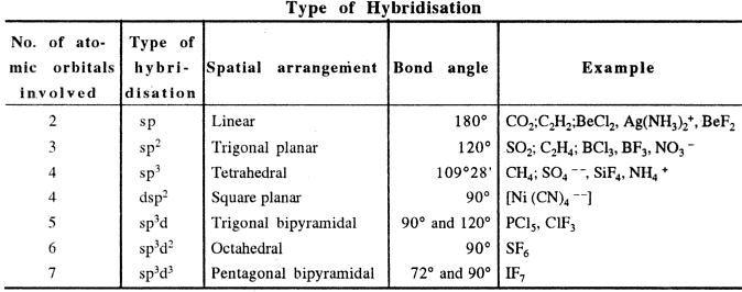 shape of various hybridizations