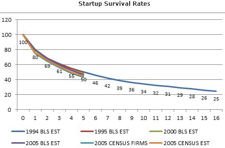 Startup Survival Rates after a few years