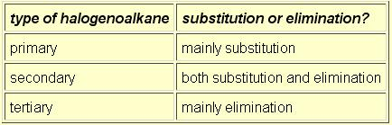 substution or Elimination in type of haloalkanes
