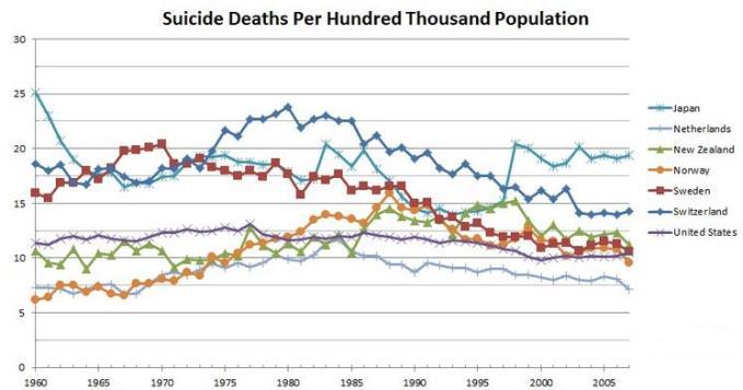 suicide trends Japan, Holland, newzealand, Norway, sweden,switzerland, USA