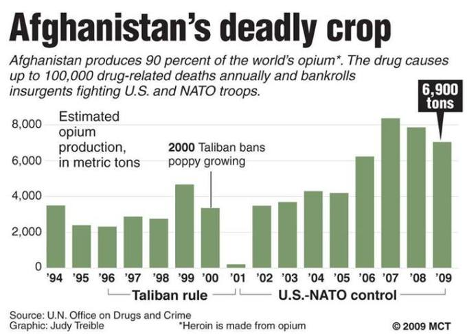 US and Nato is farming narcotics in Afganistan
