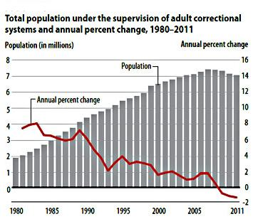 US population under supervision since 1980