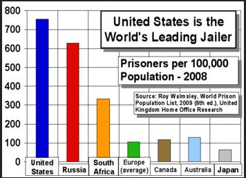 USA the leading jailer number of inmates for every lakh