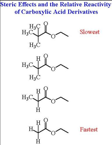 1 steric effects and Relative reactivity of Carboxylic acid