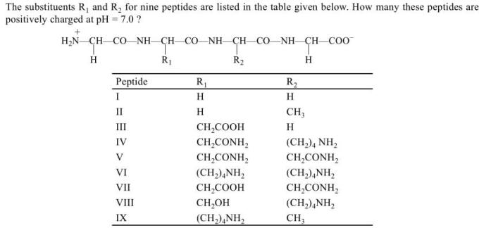 1q Substituents R1 and R2 for nine peptides