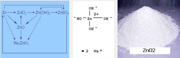 4 ZnO2 Zn(OH)2 + NaOH Na2ZnO2 (soluble) + H2O