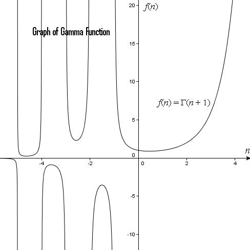 50b Graph of Gamma Function