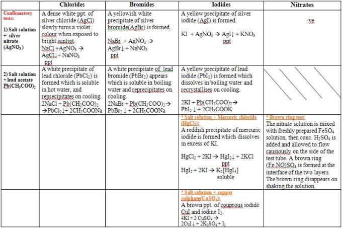 7 Chlorides Bromides Iodides Nitrates