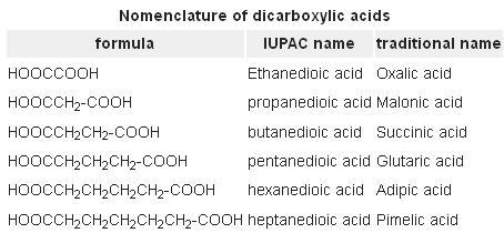 7 malonic succinic glutaric adipic pimelic acid SKMClasses Bangalore IIT JEE