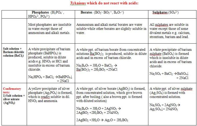 8 Anions which do not react with acids