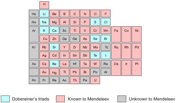 1 unknown to Mendeleev