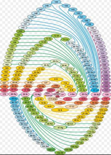 10 Spiral Periodic Table