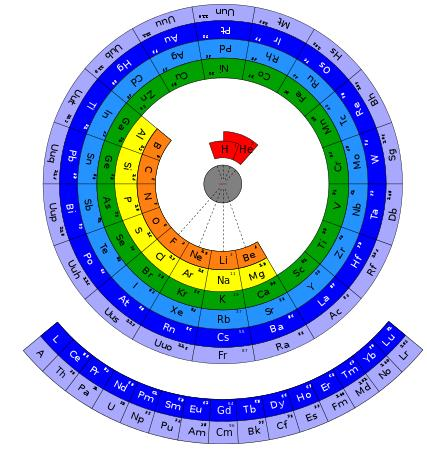 11 Circular form of Periodic Table