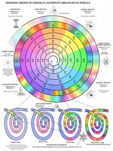 14 Spiral Periodic Table