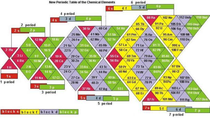 15 Alternative Periodic Table