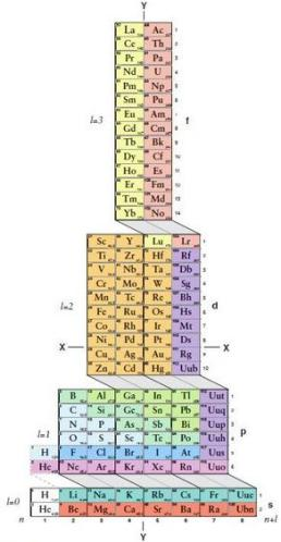 18 Tower form of Periodic Table