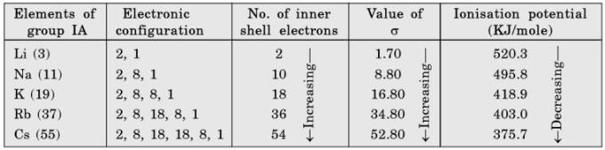 19 periodic trends with increasing number of electrons