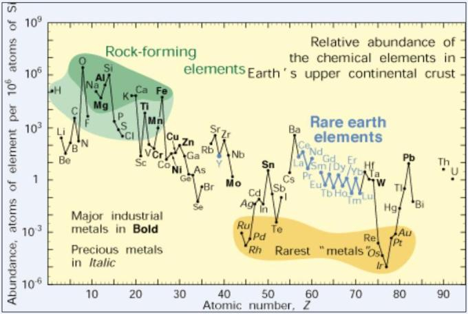 1a Abundance of elements log graph Periodic table