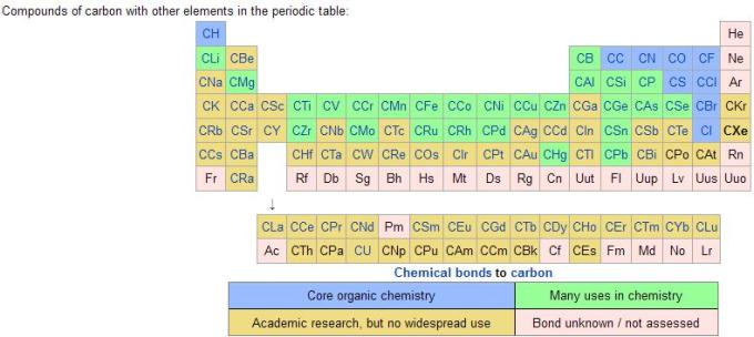 1b Compounds of Carbon with other Elements Periodic Table