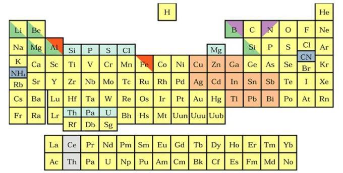 1c Diagonal Relationship periodic table