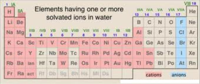 1d periodic table Elements having solvated ions in water