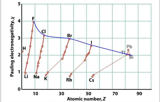 1e Pauling Electronegativity Periodic table