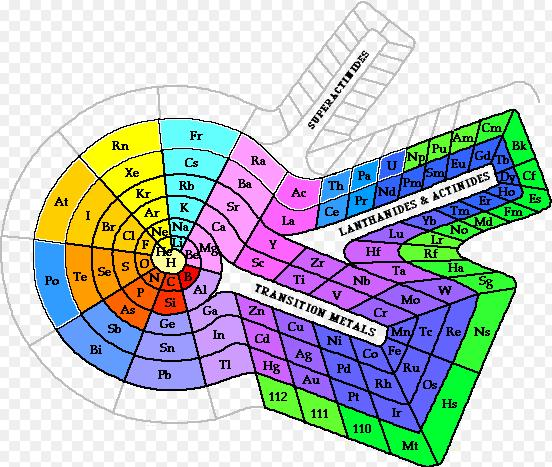 2 Spiral Periodic Table
