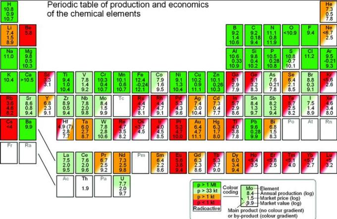22 Periodic Table as per production of Elements