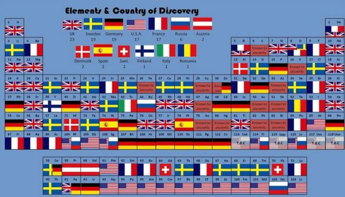 24 Elements by Country of Discovery