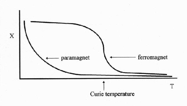 2c Paramagnetic substances