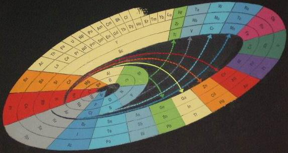 3 Spiral Periodic Table