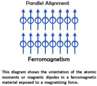 3d Ferromagnetic Substances
