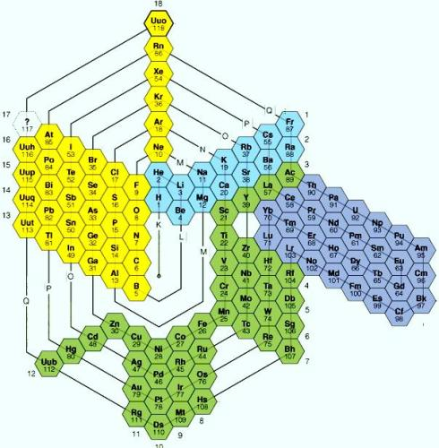 4 Spiral Periodic Table
