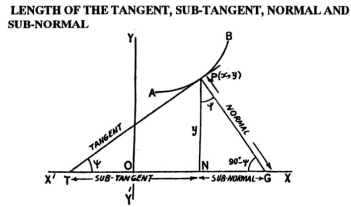 Image result for tangent normal subtangent subnormal