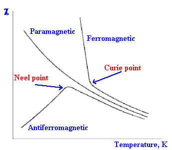 4c Antiferromagnetic substances Neel Point