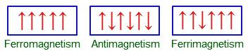 5b Ferrimagnetic substances